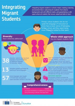 EURYDICE - INTEGRATION OF STUDENTS WITH MIGRANT BACKGROUNDS_INFOGRAPHIC